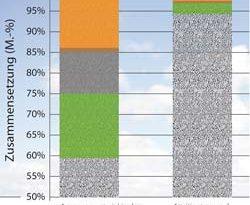 Recycling: Verfahren zur Trennung von Leichtbeton und Gipsputz entwickelt