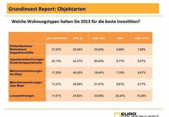 Grundinvest Report