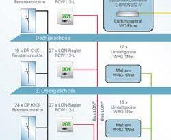Dezentrale Lüftungsgeräte von Meltem über BACnet eingebunden