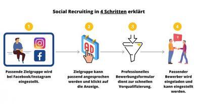 Die Grafik zeigt eine Veranschaulichung eines Muster-Prozesses innerhalb des Social Recruitings einer Marketingkampagne zur Mitarbeitergewinnung. Bildquelle: Agentur KlickBoost