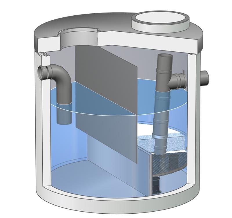 Substratfilter ViaPlus aus Stahlbetonfertigteilen mit einem eigenen Sedimentationsraum vor dem Filter- und Adsorptionselement, die das zu reinigende Wasser horizontal durchfließt. Bei Typ ViaPlus 800 können bis zu 800 m² abflusswirksame Fläche angeschlossen werden. Grafik: Mall