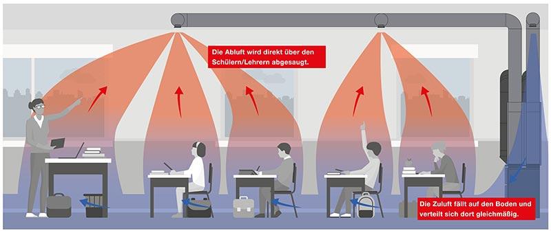 Für das Schullüftungssystem hat Zehnder ein spezielles Luftverteilungskonzept entwickelt, welches bei Simulationen durch TÜV Süd Advimo zusätzlich optimiert werden konnte. So entsteht ein optimaler Frischluftkreislauf ohne Zuglufterscheinungen oder Aerosol-Ansammlungen. Bildquelle: Zehnder Group Deutschland GmbH, Lahr